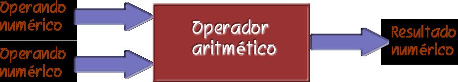 opAritmeticos