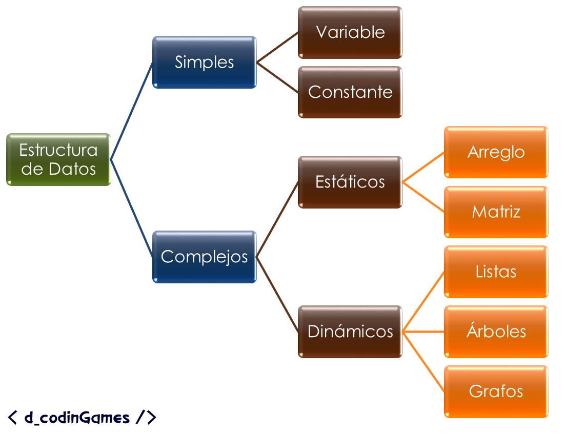 Clasificación de las estructuras de datos.