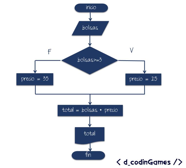 ejemplotrazadoif1-fw