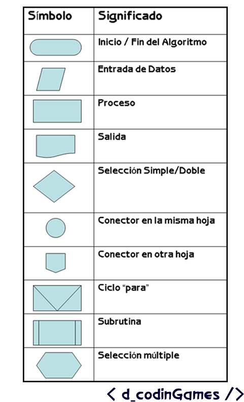 Diagrama De Flujo Figuras Y Significado Image Collections How To Guide And Refrence