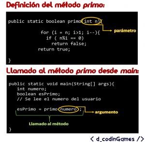 Diferencia entre parámetro y argumento.