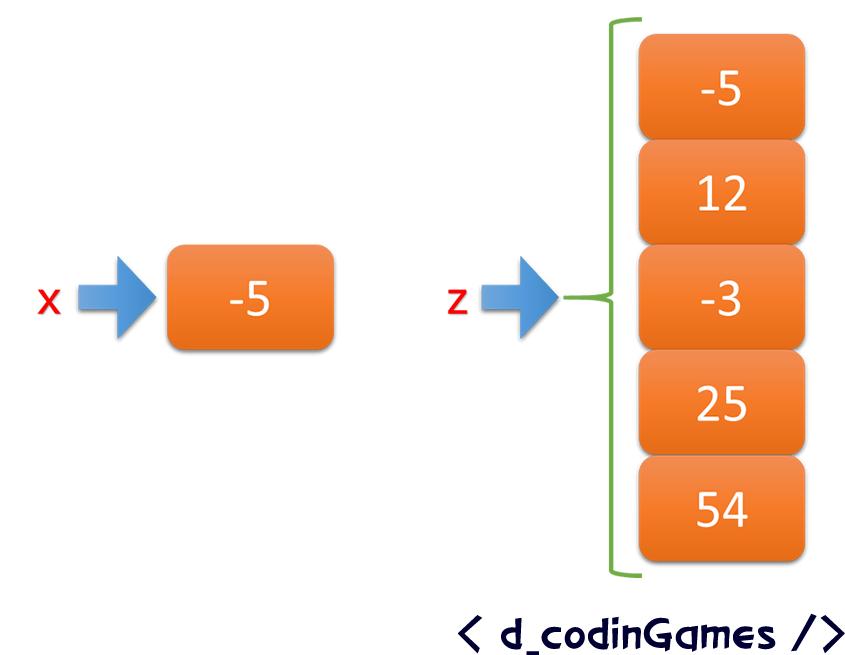 Diferencia entre una variable simple y un arreglo.