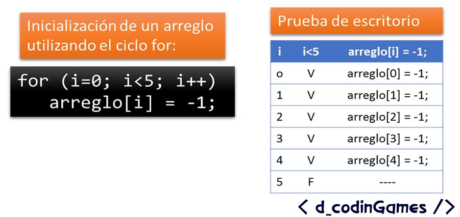 Ejemplo de inicialización de todos los elementos de un arreglo.