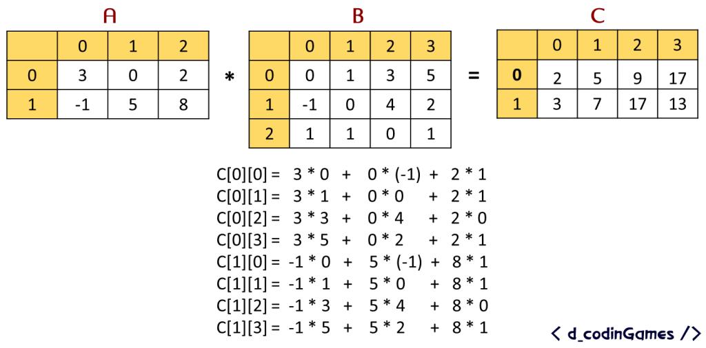 dcodinGames - Desglosando la multiplicación de matrices.