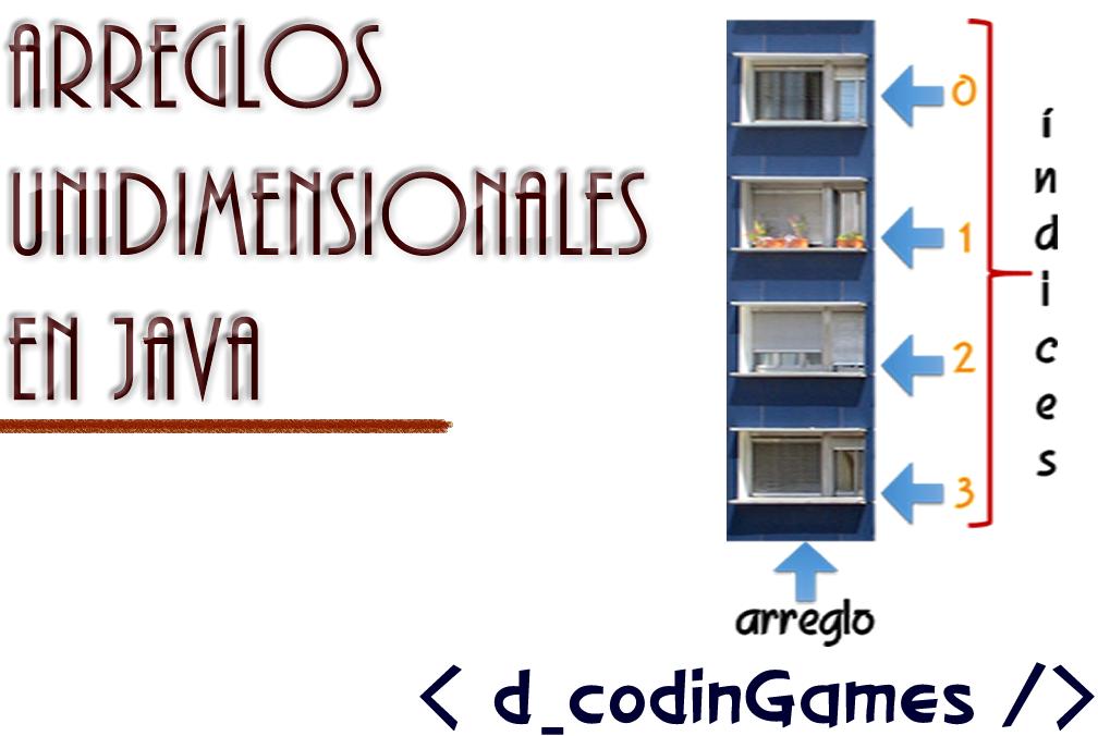 Arreglos Unidimensionales en Java.