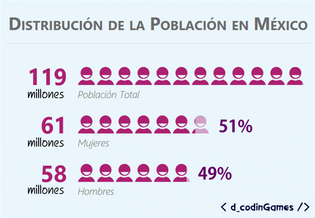 dcodinGames - Distribución de la Población en México