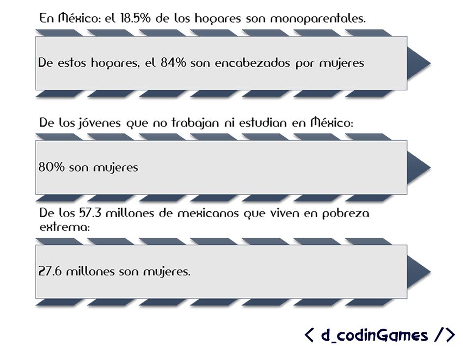 dcodinGames - Estadísticas sobre la población femenina en México.