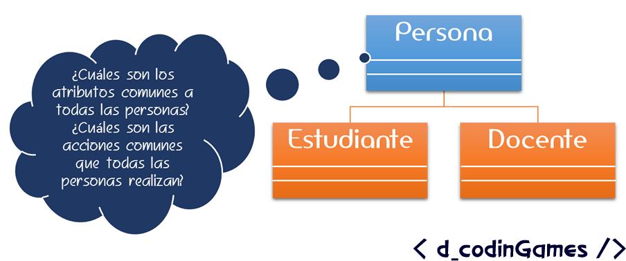dCodinGames - Proceso de generalización al construir una superclase
