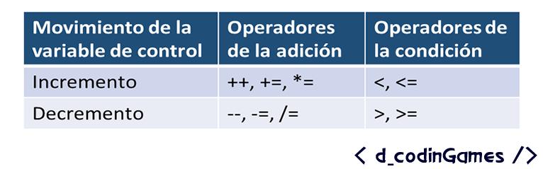 dCodinGames - Operadores usados en el encabezado del ciclo for.