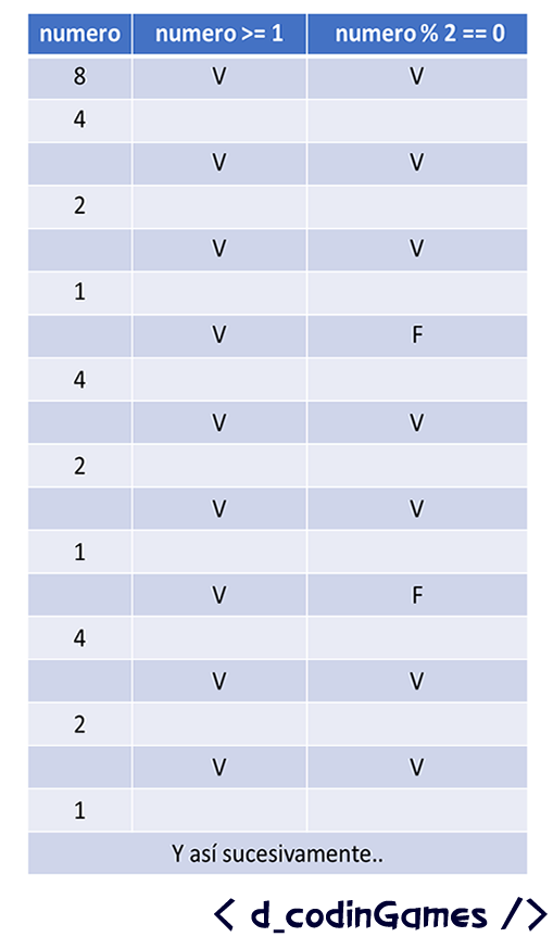 dCodinGames - Prueba de escritorio del algoritmo modificado para la Conjetura de Ulam