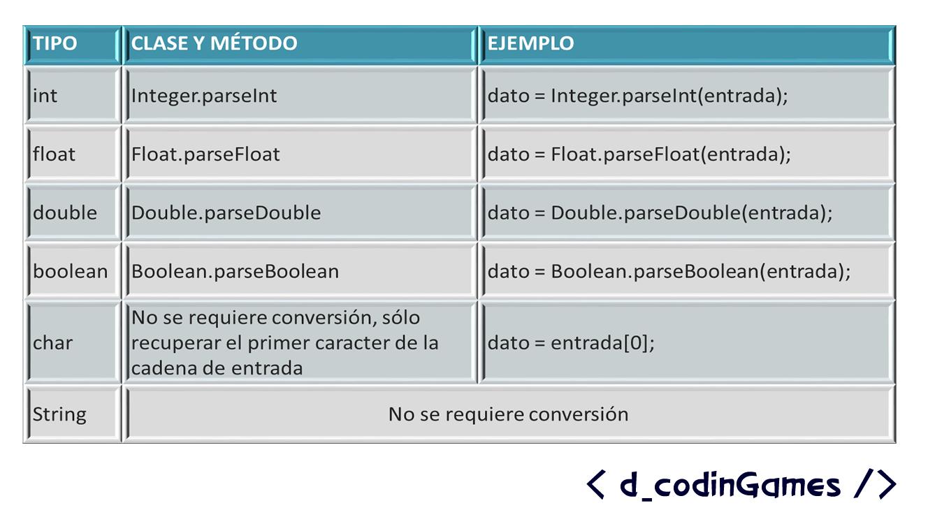 Figura 4. Clases y métodos para convertir caracteres a los tipos de datos primitivos - dCodinGames.com
