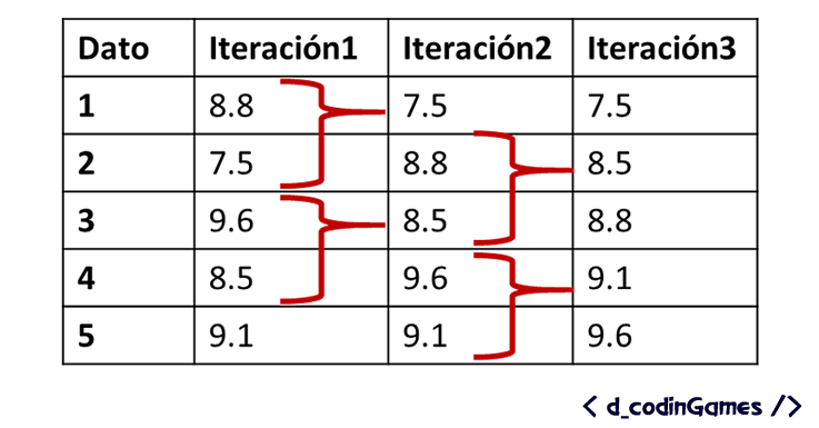 Un ejemplo de ordenamiento de datos usando comparaciones sucesivas - dCodinGames